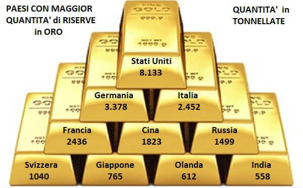 paesi con maggiori riserve d'oro